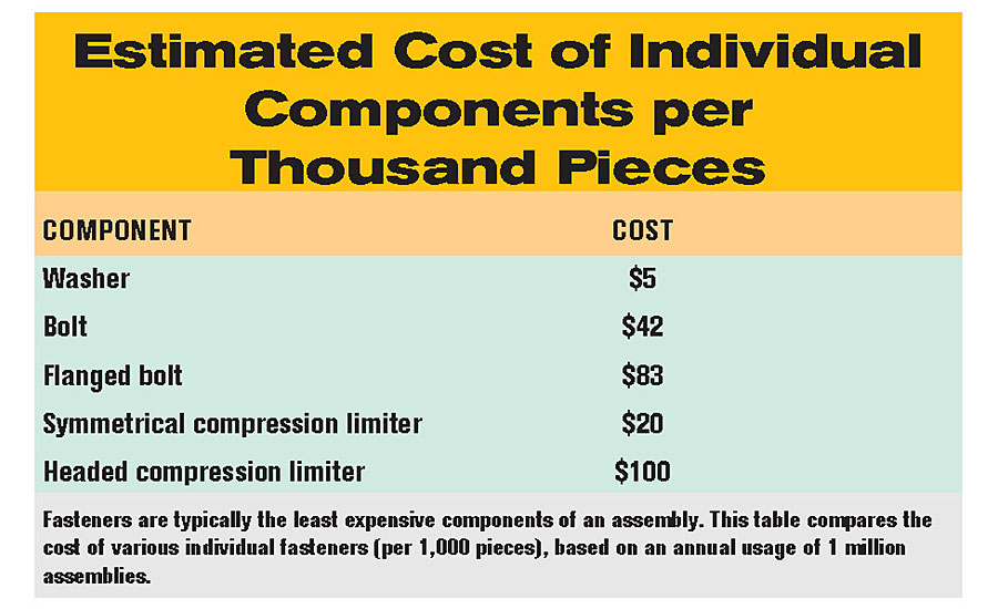 Compression Limiter Combinations