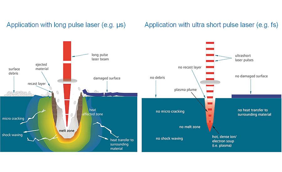 Femtosecond Lasers Improve Processing Of Metal Plastic