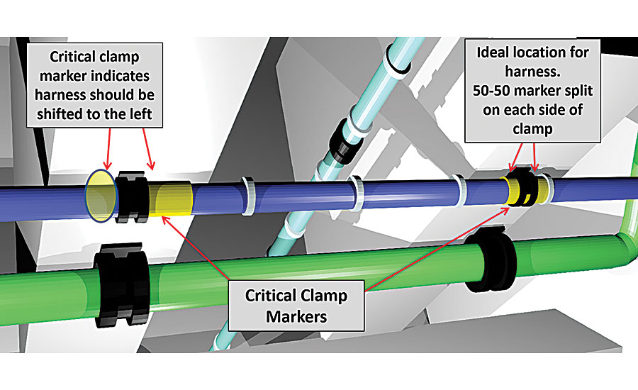Aircraft Wire Harness Assembly : Rules for routing aircraft wiring assembly