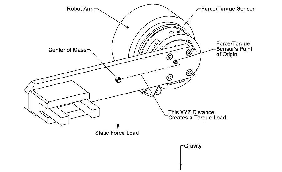 How To Select a Force/Torque Sensor for Robotic Assembly