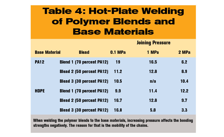 Welding Incompatible Thermoplastics