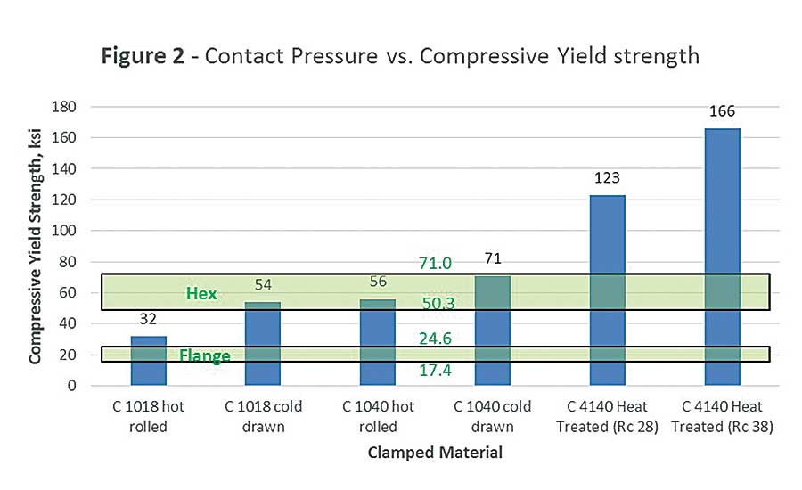 Analyzing Bolted Joints for Clamp Load and Joint Stress | 2017-04-10