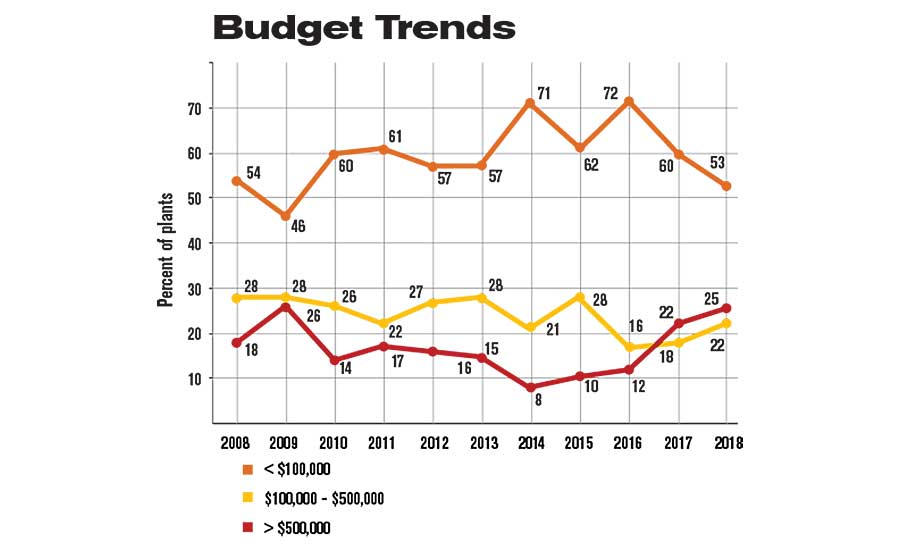 ASSEMBLY Capital Spending Report: Capital Spending to Increase