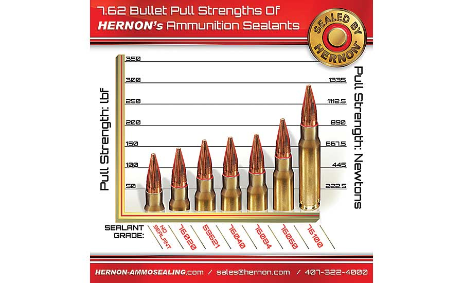 Ammunition Sealants and Bullet Pull Strength