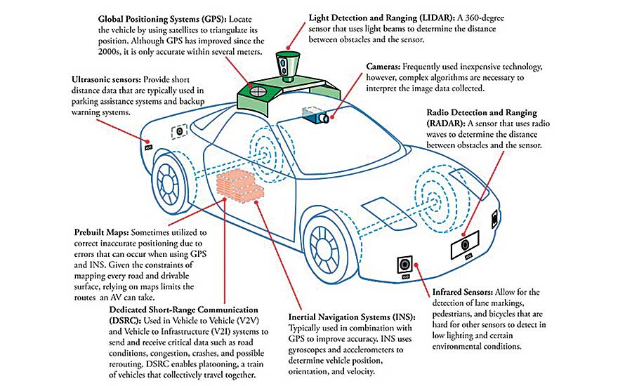 wiring autonomous vehicles
