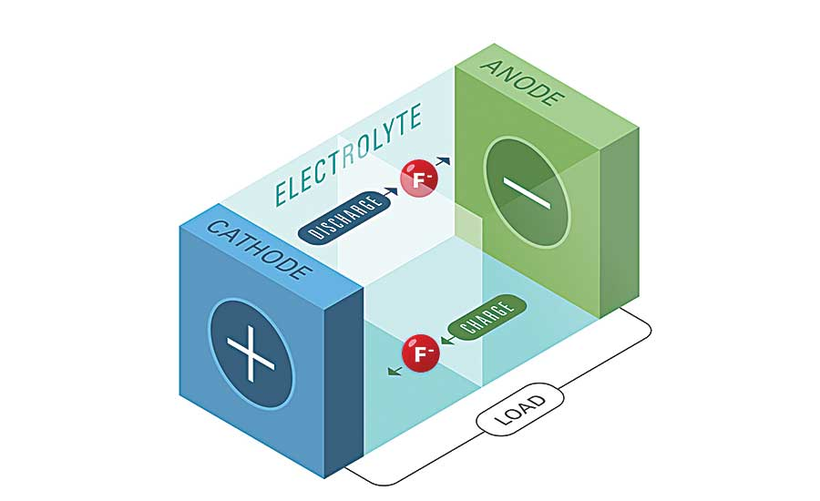 New Battery Breakthrough Could Replace Lithium-Ion