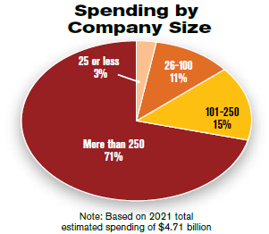 Spending by