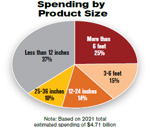 Spending by product Size