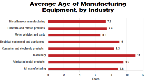 Average Age of Manufacturing Equipment, by Industry