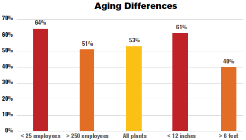 Aging Differences
