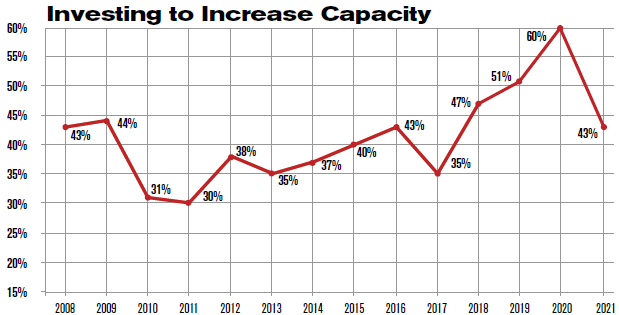 Investing to Increase Capacity