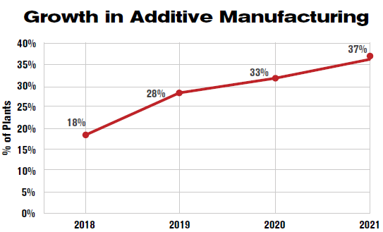 Growth in Additive Manufacturing