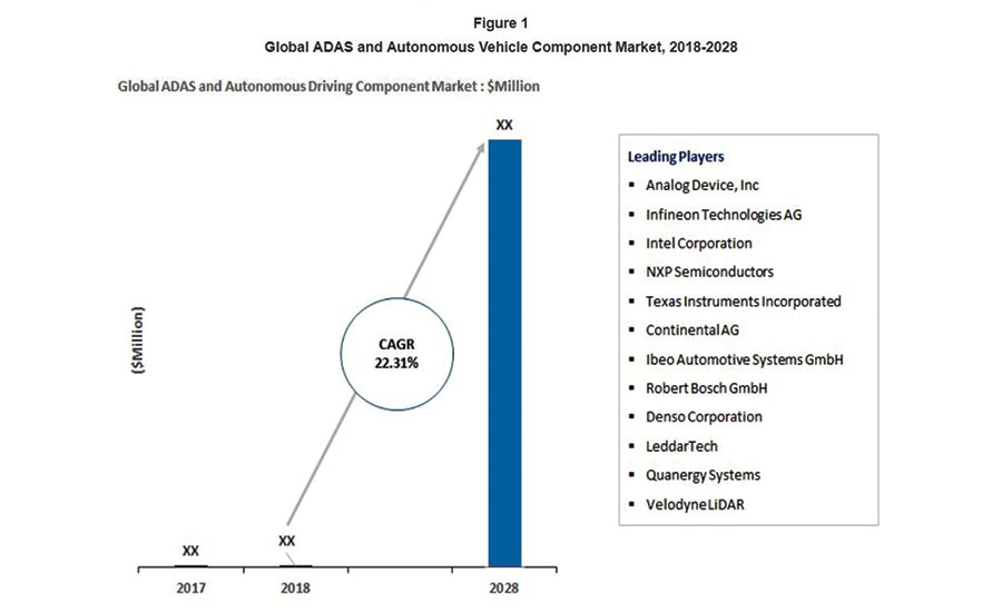 Autonomous vehicle opportunities and challenges