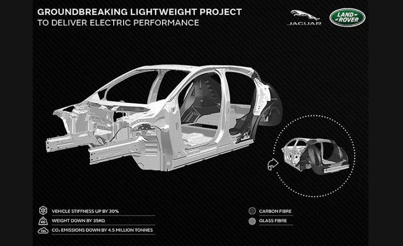 Reducing Weight of Evs