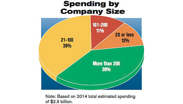 spending by company size