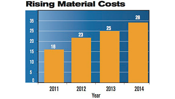 rising material costs