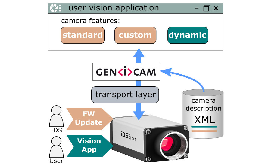 Redefining the industrial camera