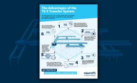 Infographic: The flexible, precise roller conveyor — TS 5