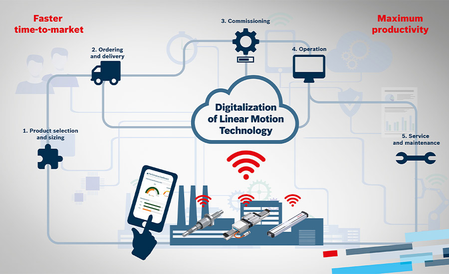 Linear Technology Goes Digital: Five Steps to the Factory of the Future
