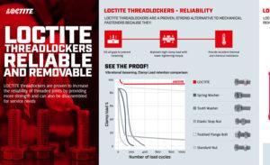 Threadlockers reliable