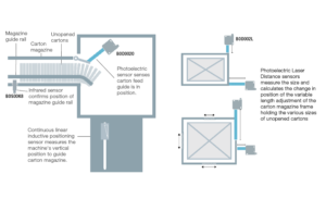 Case study guided format image
