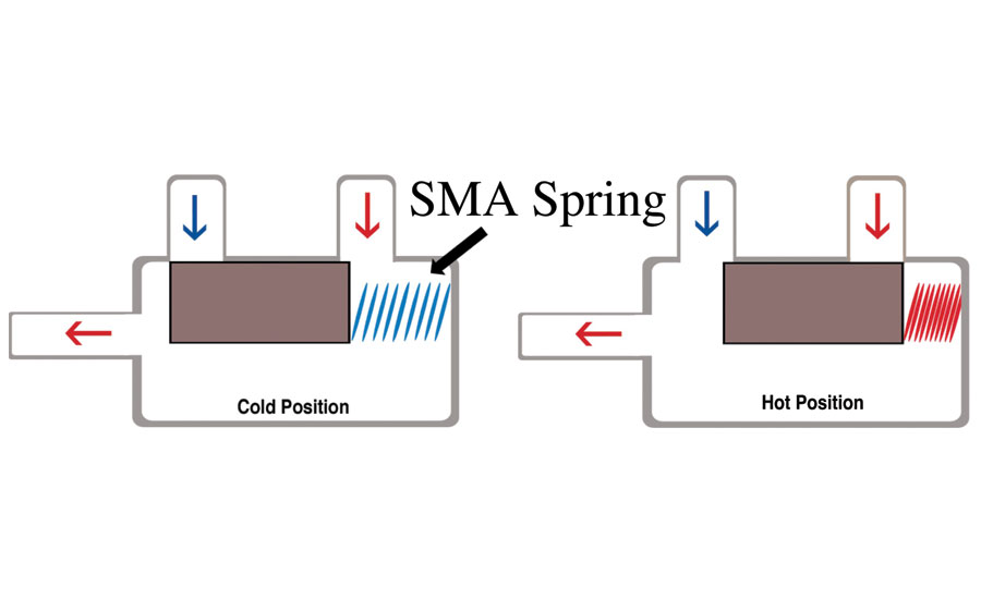 Shape Memory Alloys: New Ways of Using Heat for a Technology