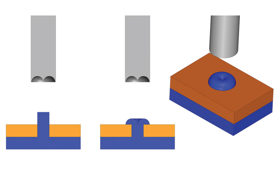 Figure 9: Thermal processing